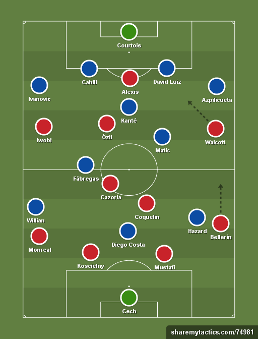 arsenal-chelsea-formation-tactics