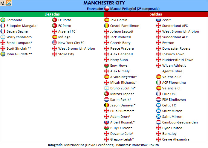 Manchester City transfers