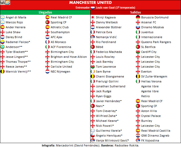Manchester United transfers 2014