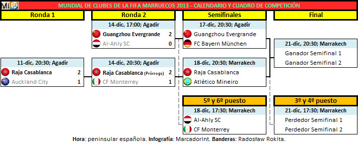 Mundial Clubes Semifinales