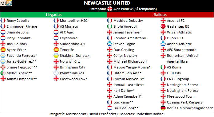 Newcastle United transfers