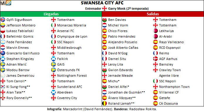 Swansea City AFC transfers
