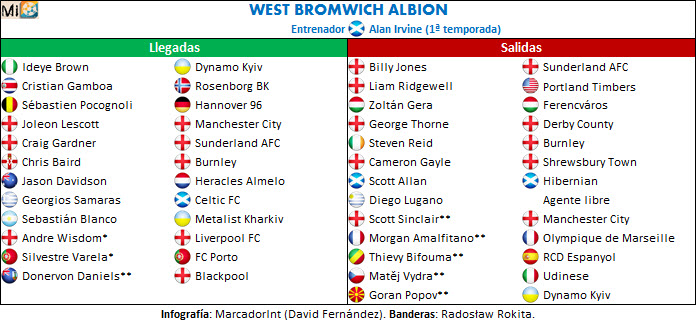 West Bromwich Albion transfers